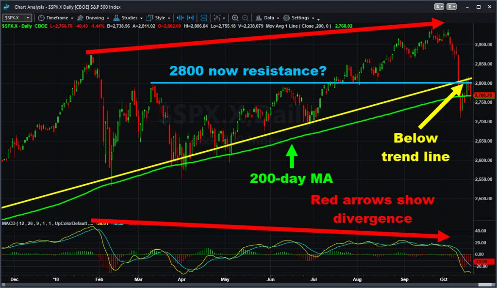 S&P 500 chart showing levels and selected indicators, as of Thursday's close.