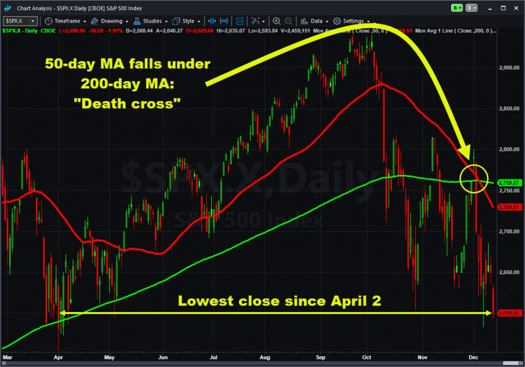 "S&P 500 showing ""death cross."""
