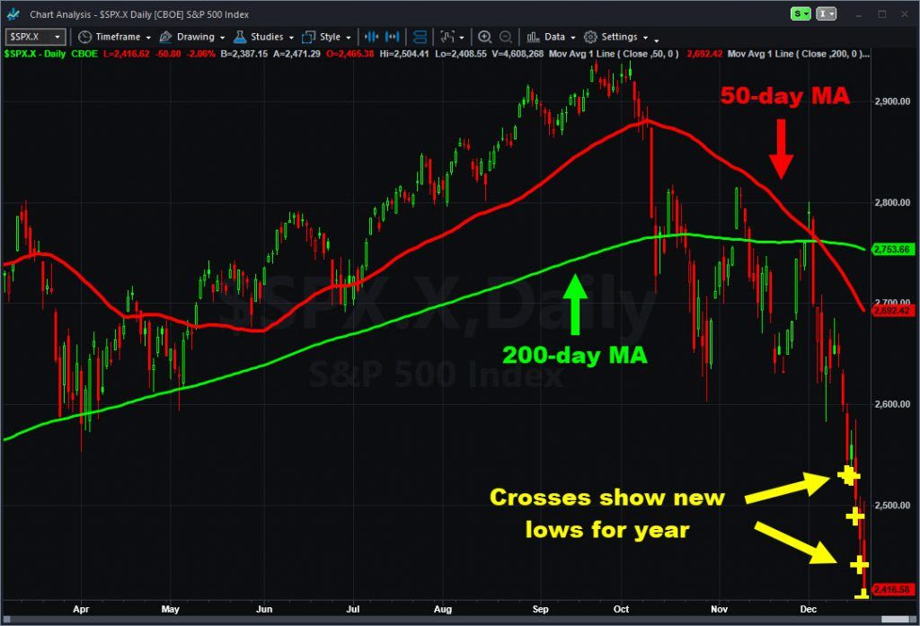 """S&P 500 with moving averages and """"New Low For Year"""" ShowMe."""