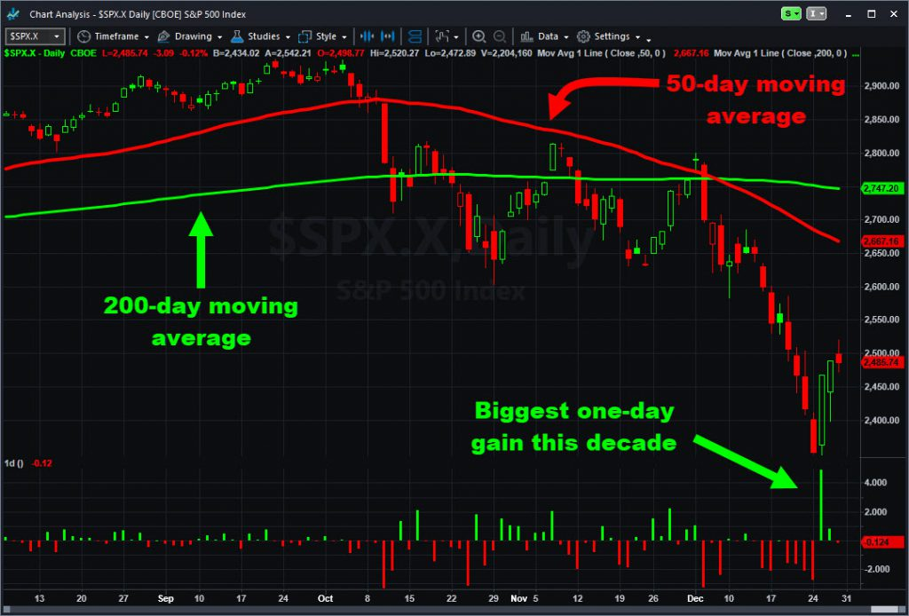 S&P 500 with moving averages and daily changes.
