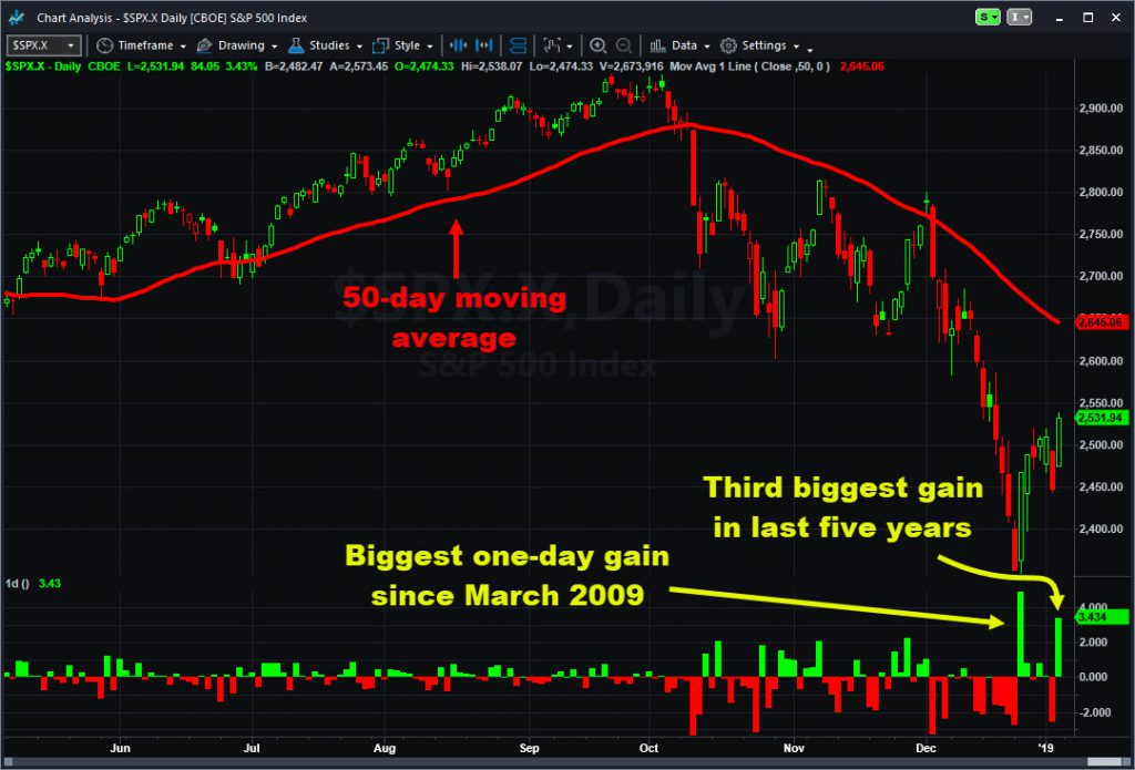 S&P 500 with 50-day moving average and one-day changes.