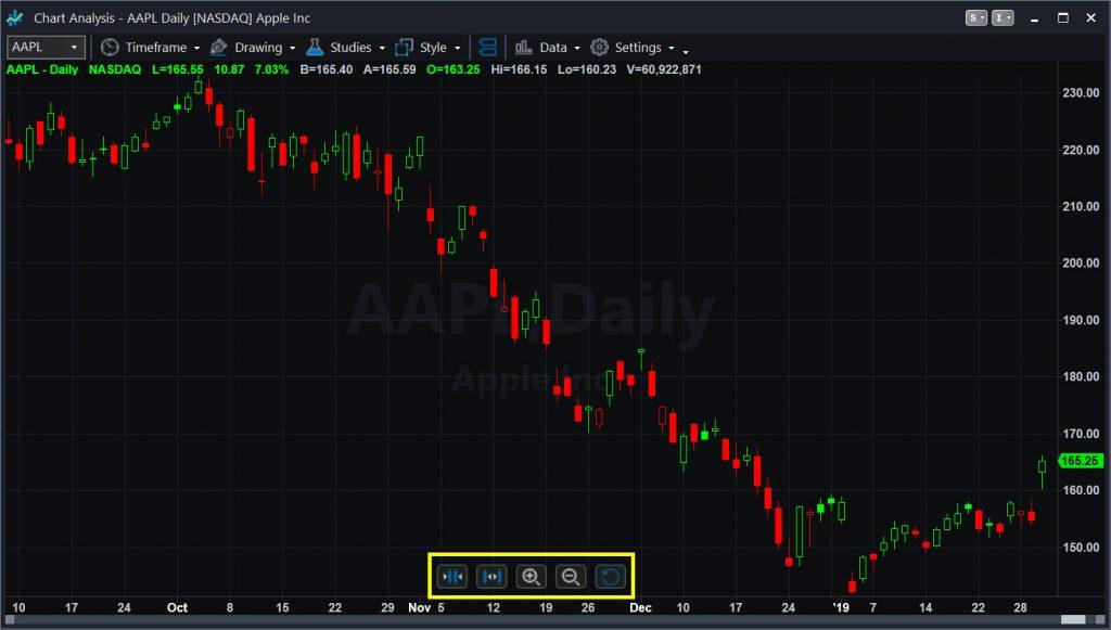 TradeStation's Charts Just Got Even Better | Market Insights