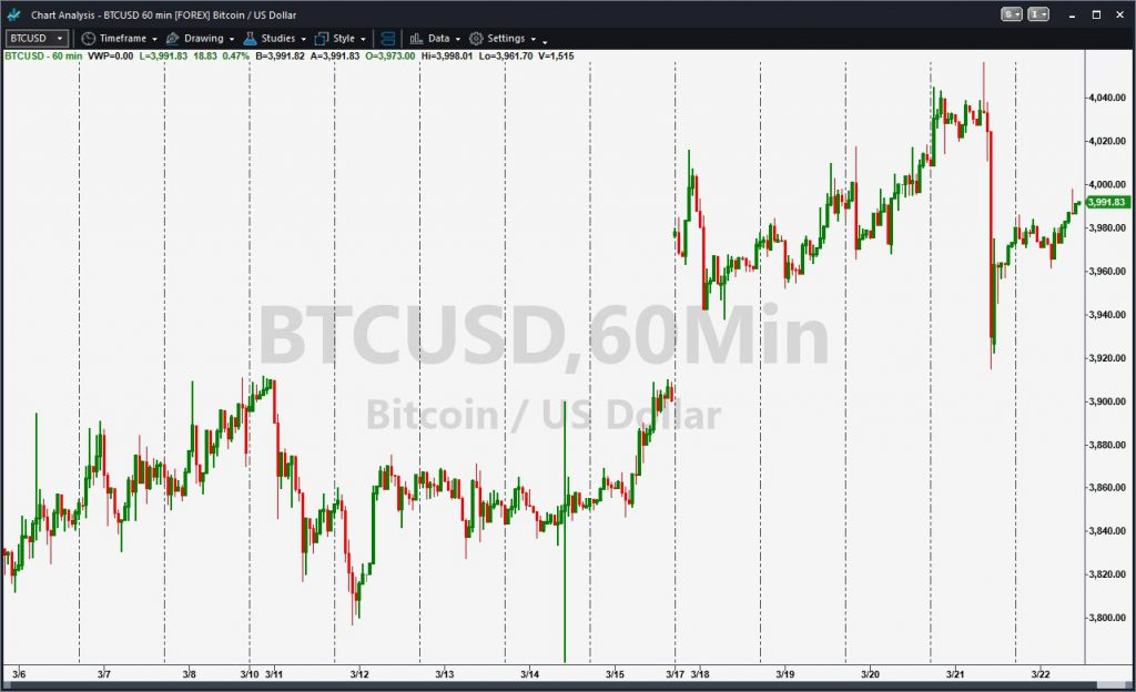 Bitcoin (BTCUSD), with hourly candles.