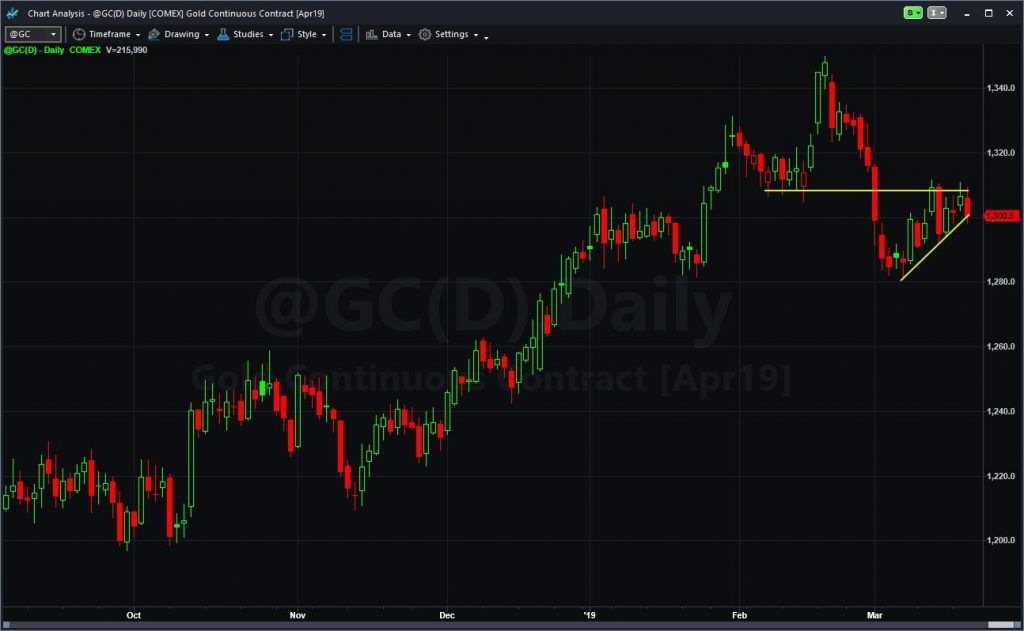 Gold futures (@GC), daily chart, highlighting triangle below 1308 level.