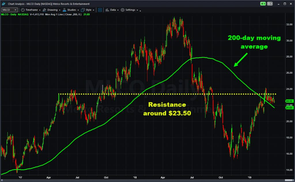 Melco Resorts & Entertainment (MLCO) chart, with resistance line and 200-day moving average.