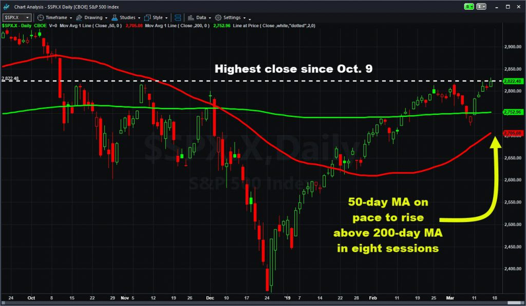 S&P 500 chart showing highest close since Oct. 9 and 50-day moving average set to rise above 200-day moving average in eight days for a so-called golden cross chart pattern.