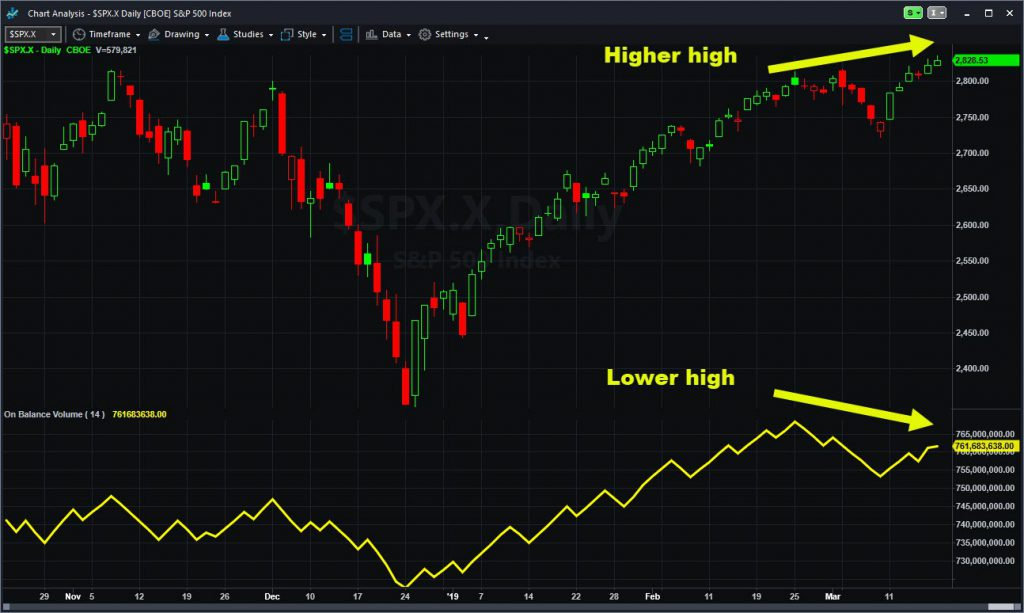 S&P 500 chart showing divergence between index and On Balance Volume.