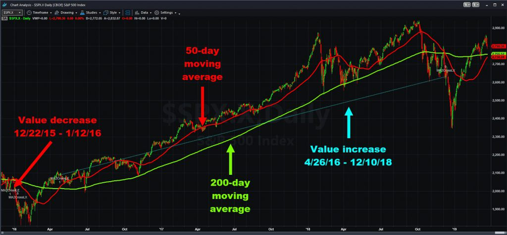 S&P 500 chart with moving averages and automated strategies.