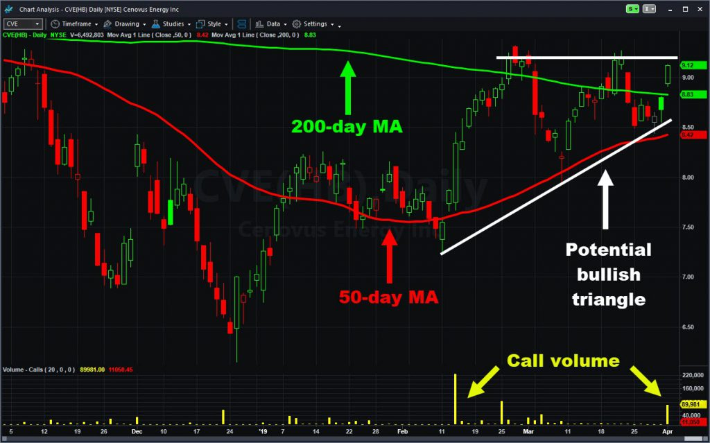 Cenovus Energy (CVE) with moving averages, call volume and potential triangle.