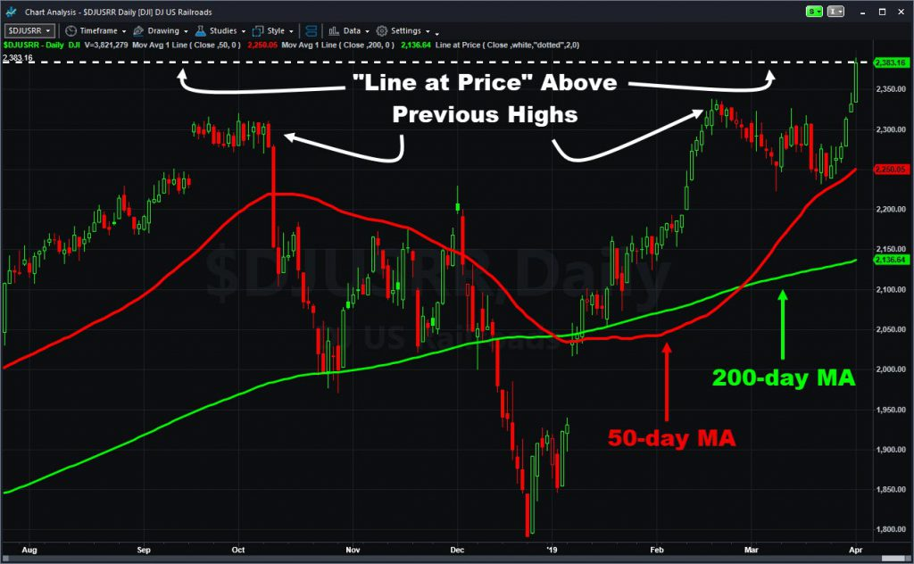 Dow Jones US Railroads Index ($DJUSRR) showing move to new highs and select moving averages.
