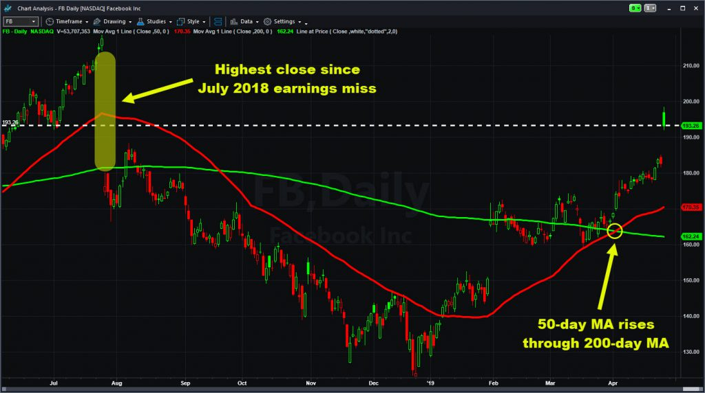 """Facebook (FB) showing last summer's downgap and recent """"golden cross."""""""
