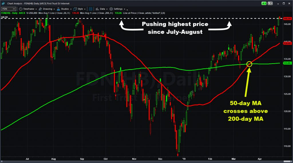 First Trust Dow Jones Internet ETF (FDN) with select moving averages and Line at Price indicator.