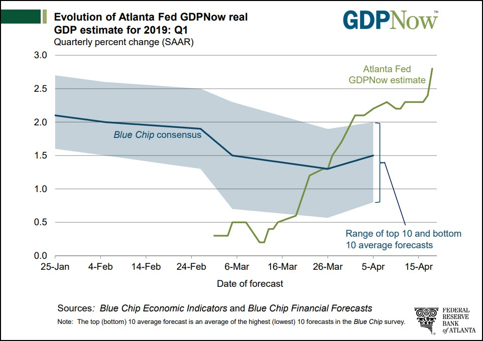 Atlanta Fed's GDP estimate. Notice rising green line on right.