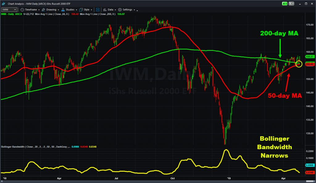 Russell 2000 (IWM). Notice 50-day MA nearing 200-day MA as Bollinger Bandwidth narrows.