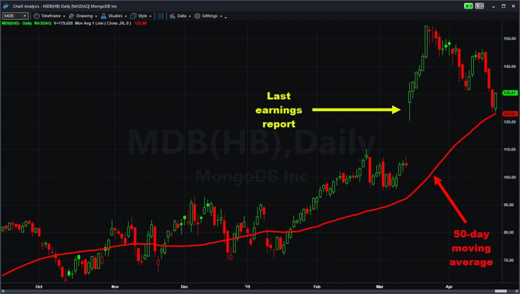 MongoDB (MDB) chart showing last quarterly report and 50-day moving average.