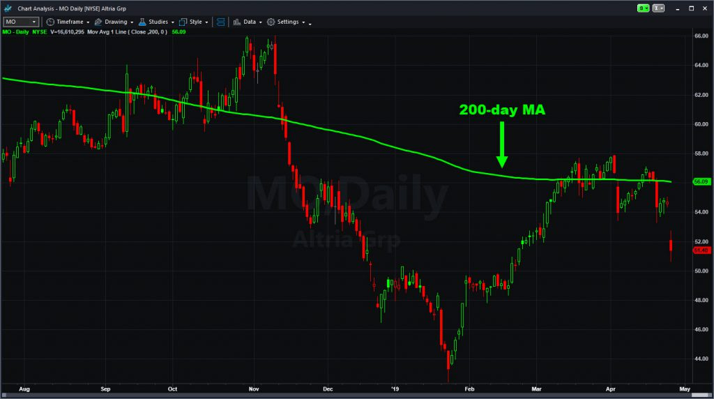 Altria (MO) chart with 200-day moving average.