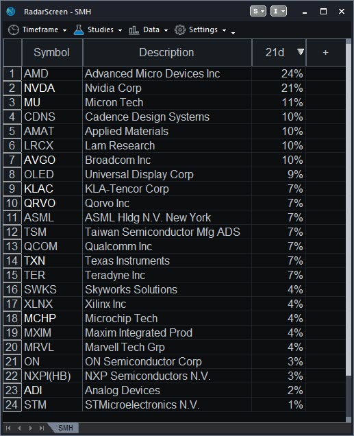RadarScreen® ranking members of the Market Vectors Semiconductor ETF (SMH) over the last month.  AMD, Nvidia, Micron, Cadence Design and Applied Materials have fared the best.