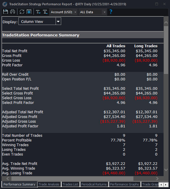 Strategy Performance report for the chart shown above. Note it refers to futures, which represent $50 per point.
