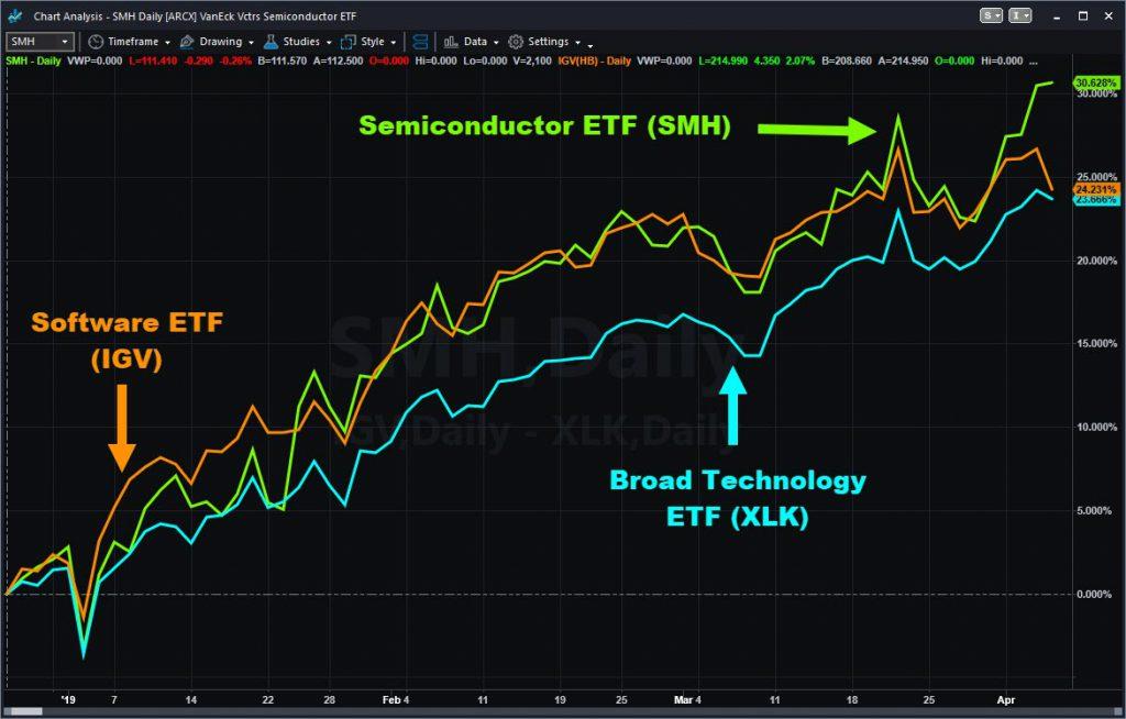 Percentage change chart of select technology ETFs since December 26. Notice SMH's recent outperformance.