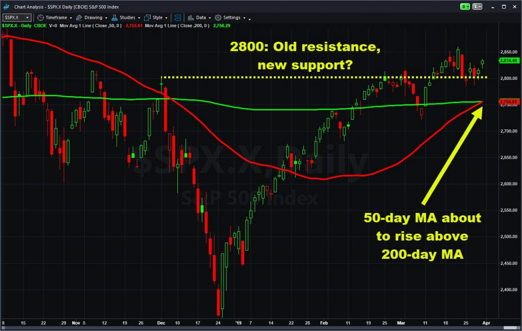 """S&P 500 chart with 2800 level and key moving averages. Notice """"golden cross"""" is about to occur."""