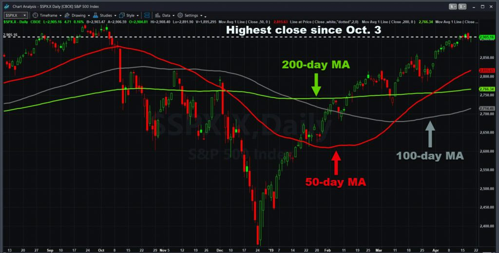 S&P 500 with key moving averages.