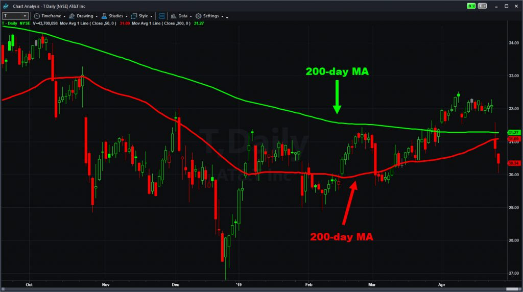 AT&T (T) chart with 50- and 200-day moving averages.
