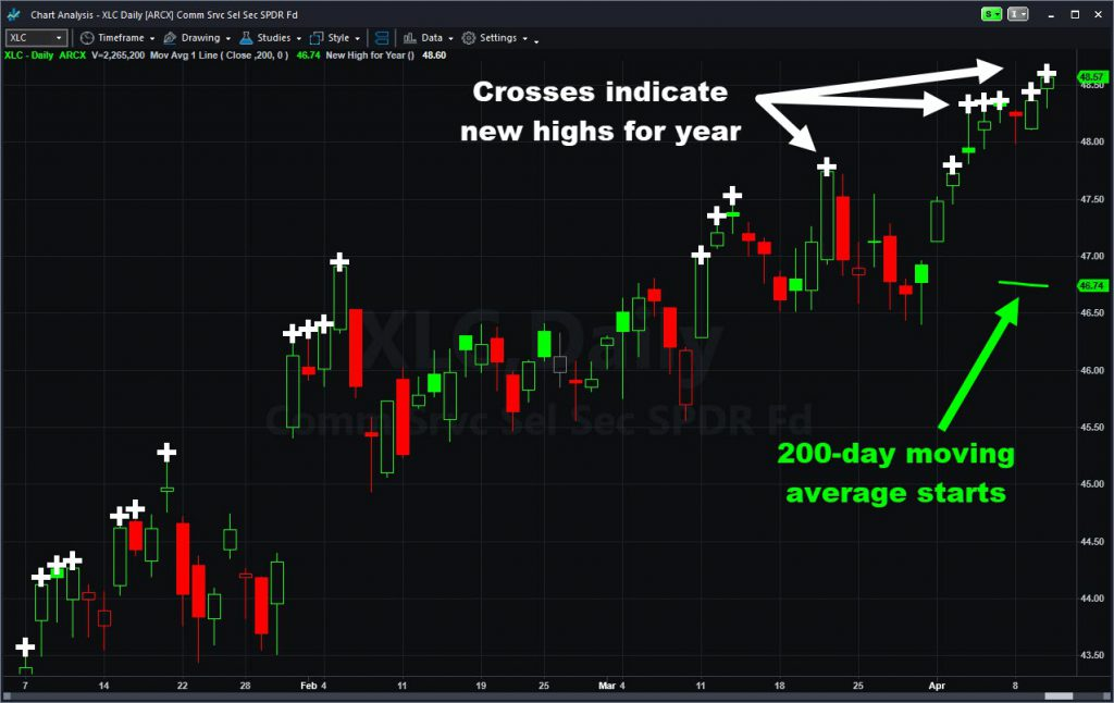SPDR Communications Services ETF (XLC) with new highs for year and 200-day moving average.