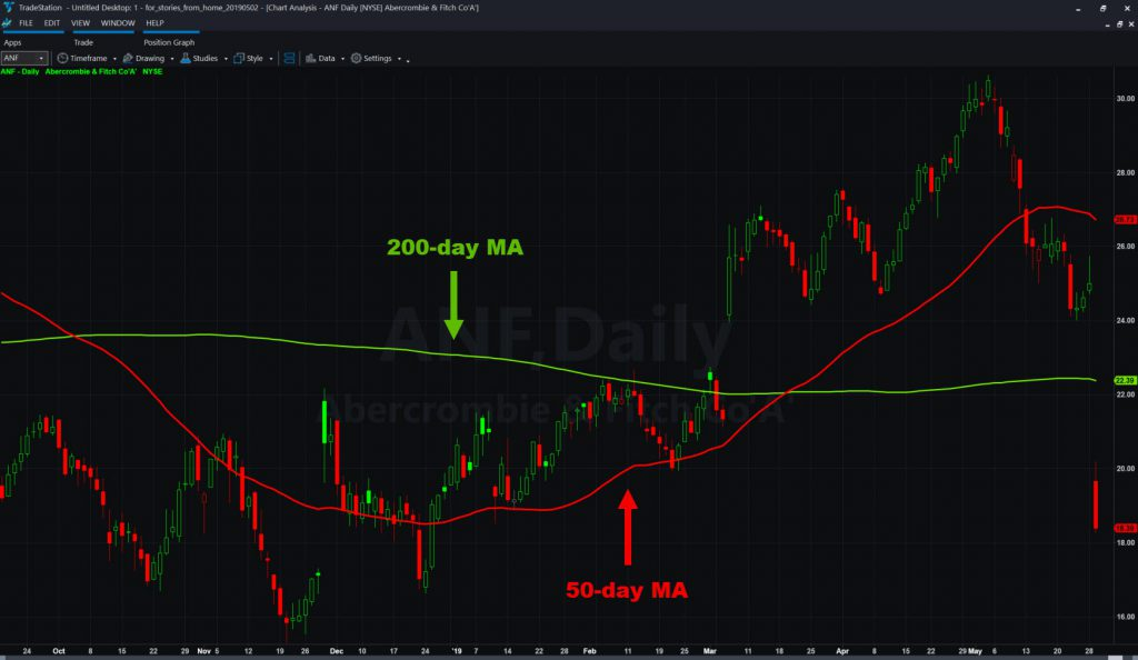 Abercrombie & Fitch (ANF) chart with 50- and 200-day moving averages.
