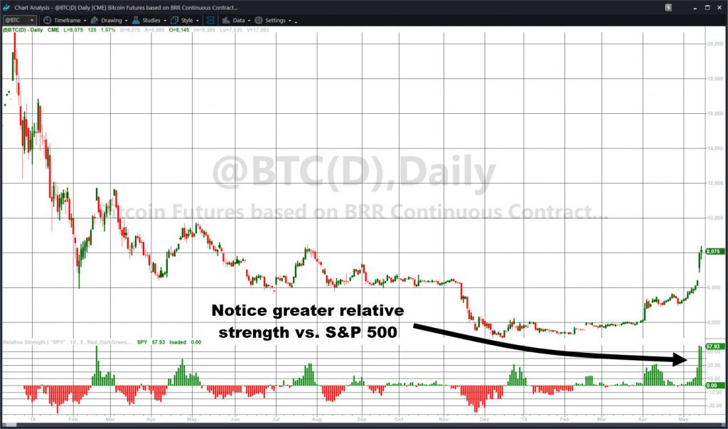 Bitcoin (@BTC) futures, daily chart, with Relative Strength indicator.