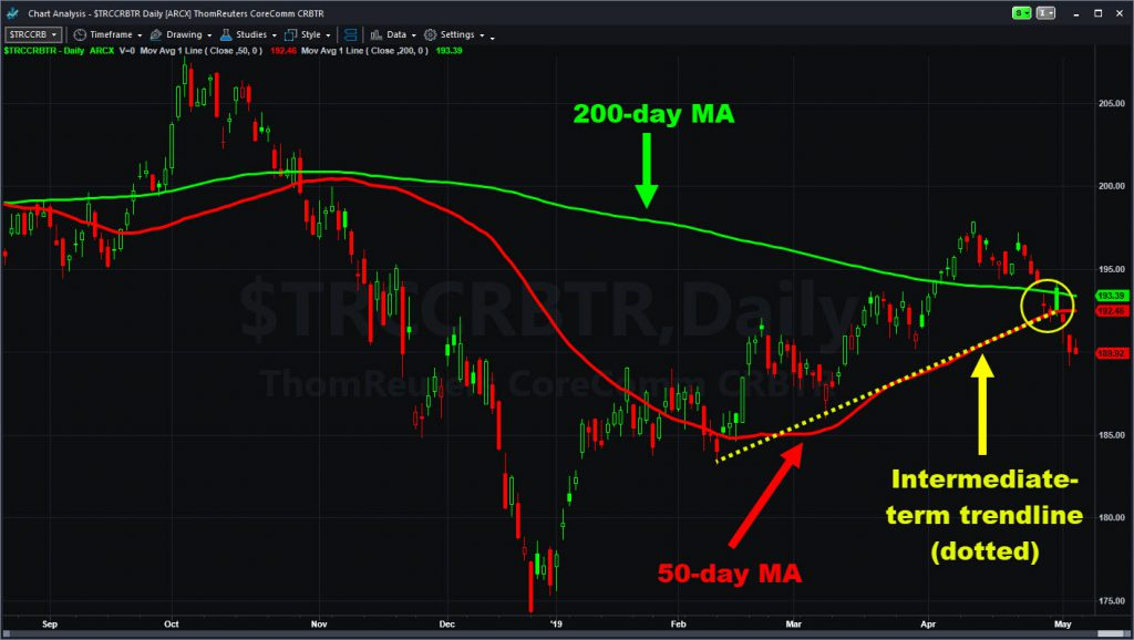 Reuters Commodity Index ($TRCCRBTR) showing break of 50-day MA and trendline. Is the 200-day MA now resistance?