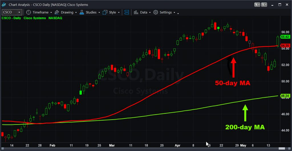 Cisco Systems (CSCO) chart, with 50- and 200-day moving averages.