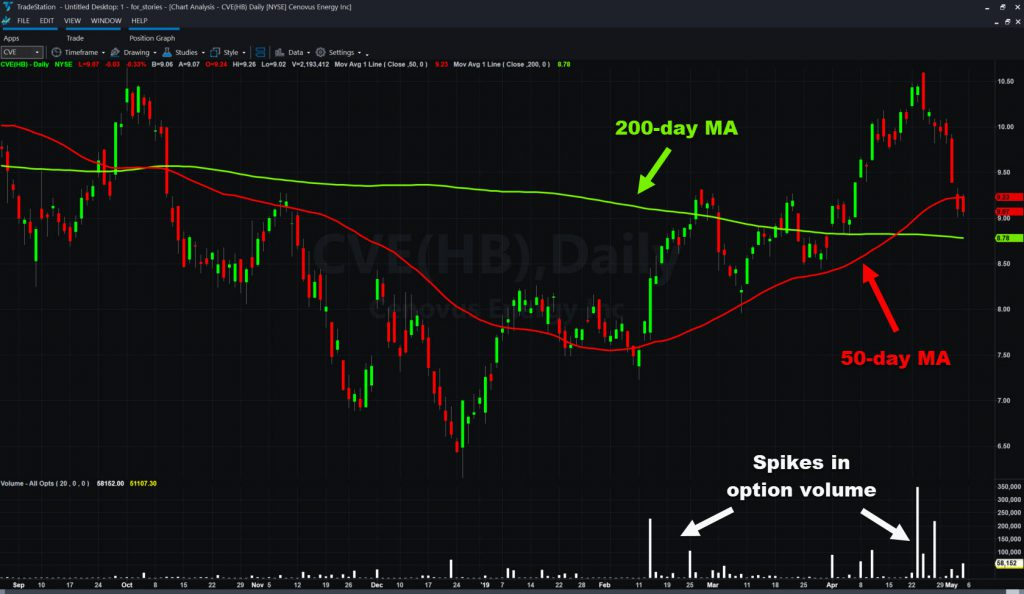 Cenovus (CVE) chart with select moving averages and daily option volume.