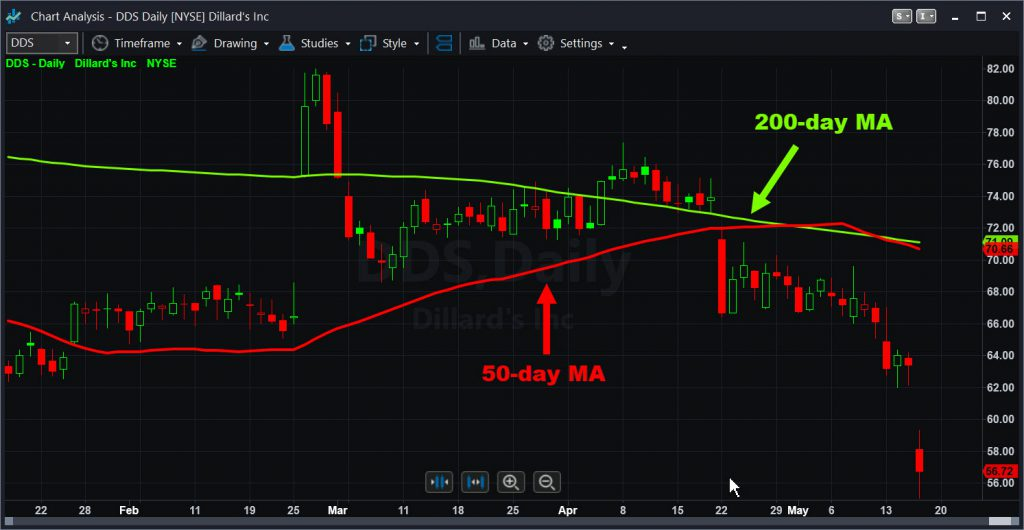 Dillard's (DDS) chart with 50- and 200-day moving averages.