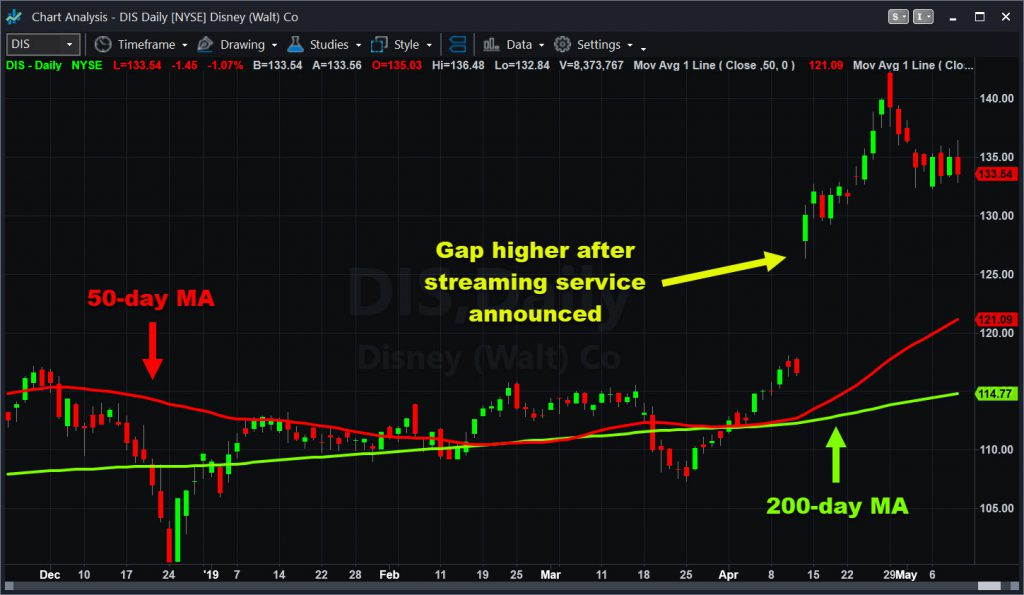 Walt Disney (DIS) chart with select moving averages.