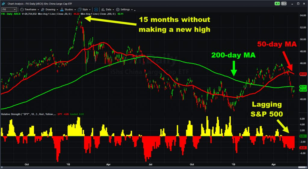 iShares China Large-Cap ETF (FXI) with moving averages and relative strength indicator.