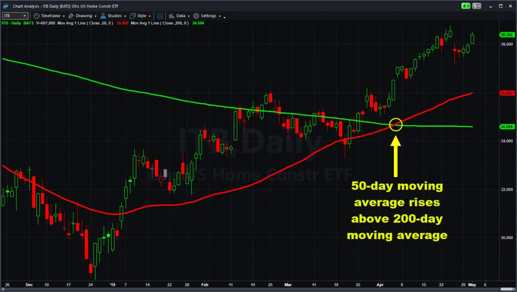 "iShares US Home Construction ETF (ITB), with ""Golden Cross"" of 50- and 200-day moving averages."