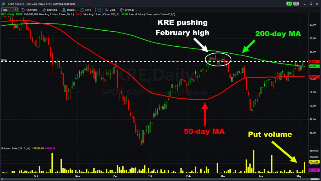 SPDR S&P Regional Bank ETF (KRE) with moving averages and put volume.