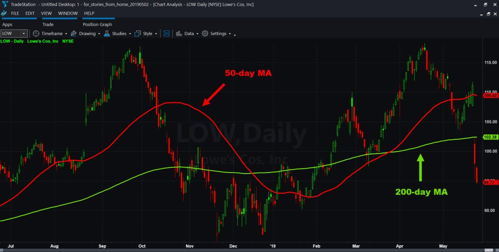 Lowe's (LOW) chart with 50- and 200-day moving averages.