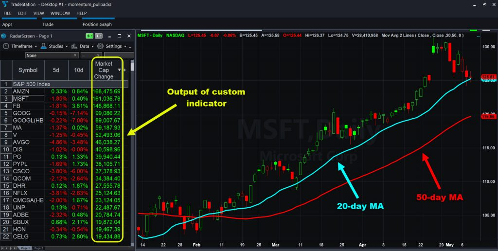 Microsoft (MSFT) with RadarScreen, showing pullback to 20-day moving averages.