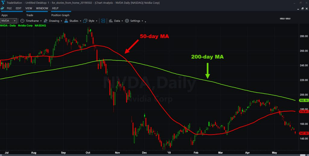 Nvidia (LOW) chart with 50- and 200-day moving averages.