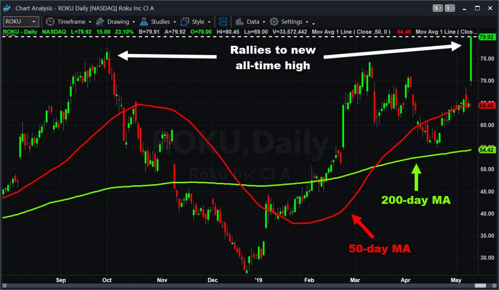 Roku (ROKU) chart with select moving averages.