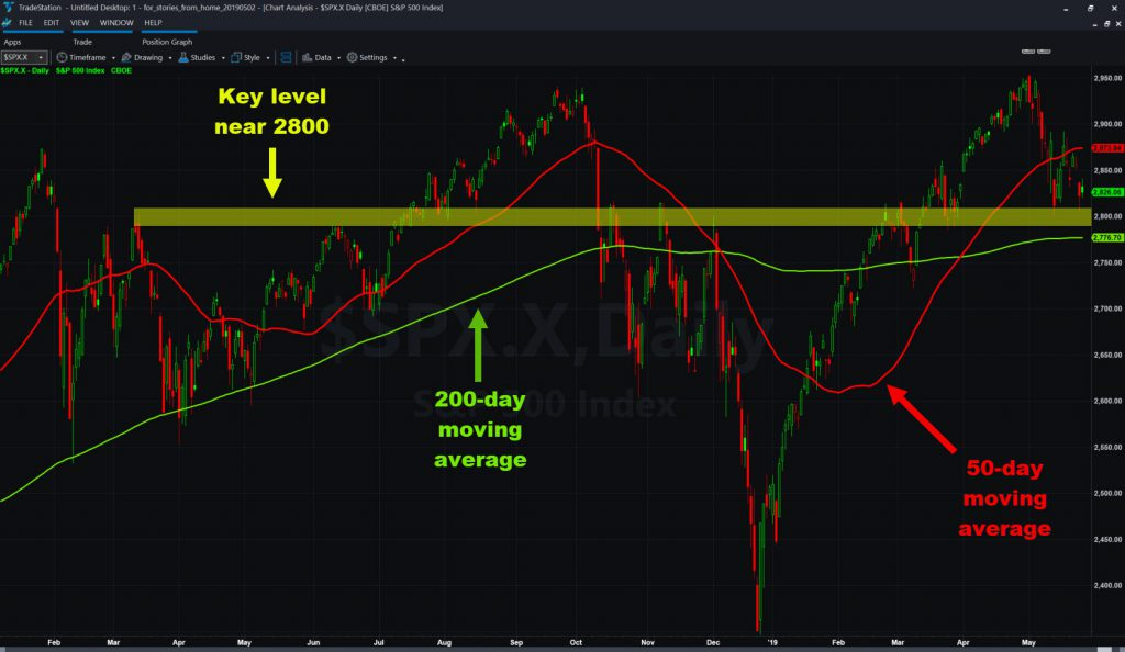 S&P 500 chart, with 2800 area and select moving averages.