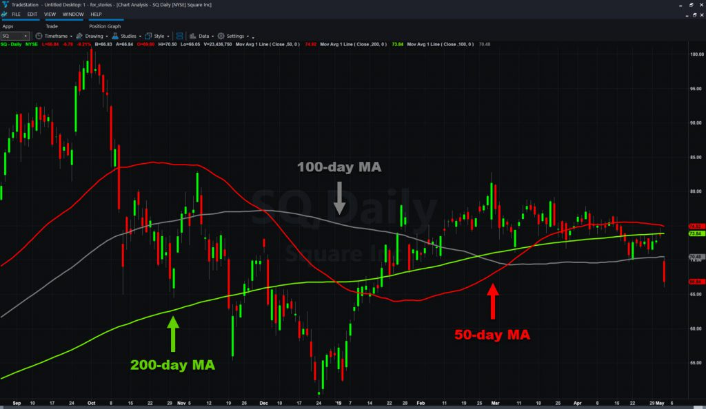 Square (SQ) with select moving averages.