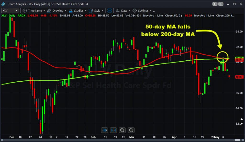 "SPDR Healthcare ETF (XLV) with ""death cross"" chart pattern."