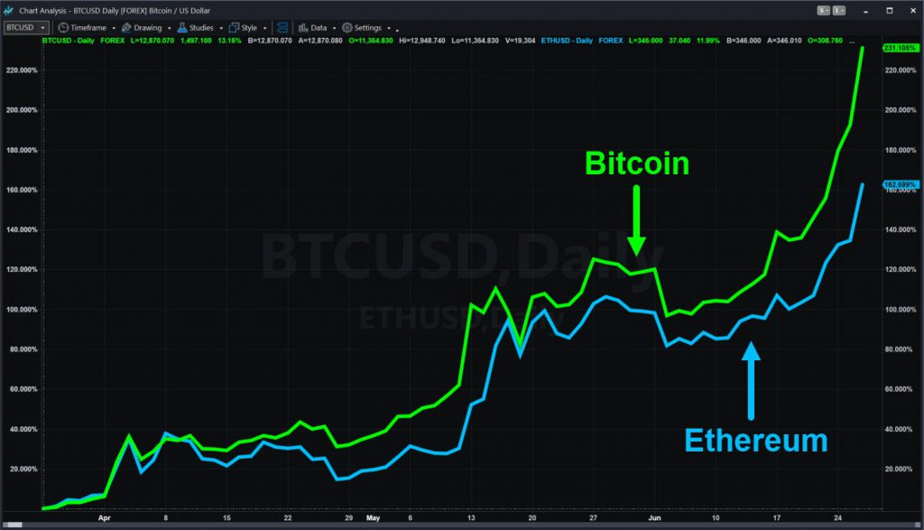 Bitcoin (BTC) and Ethereum (ETH), showing three-month percentage changes.