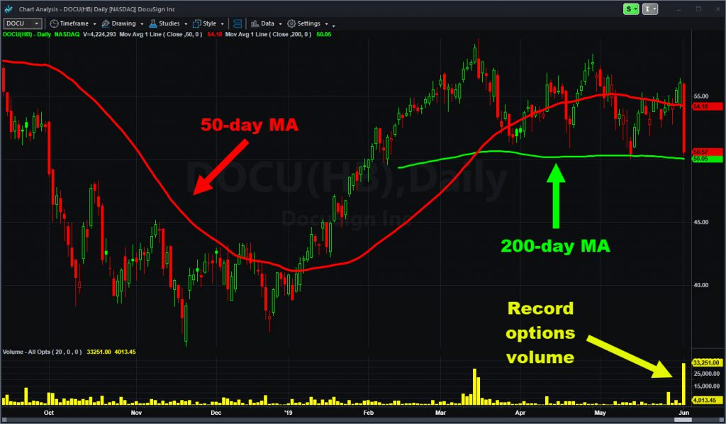 Docusign (DOCU) chart with options volume and select moving averages.