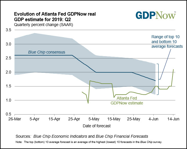 Atlanta Fed's GDPNow estimate. Notice the green line rising above 2 percent last week.
