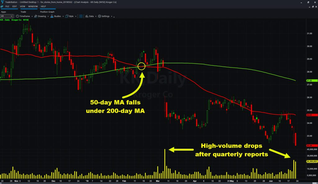 Kroger (KR) chart with select moving averages and volume.