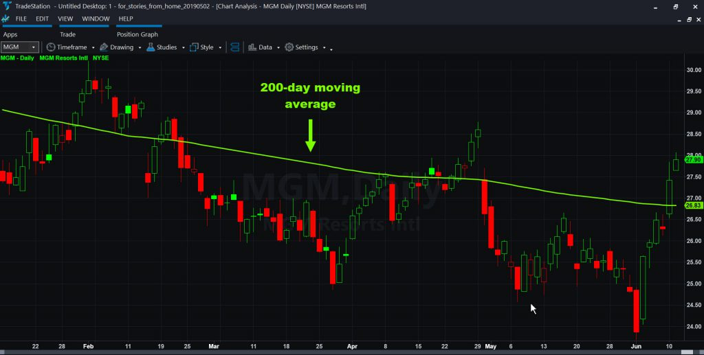 MGM Resorts (MGM). Notice the downward trending 200-day moving average.