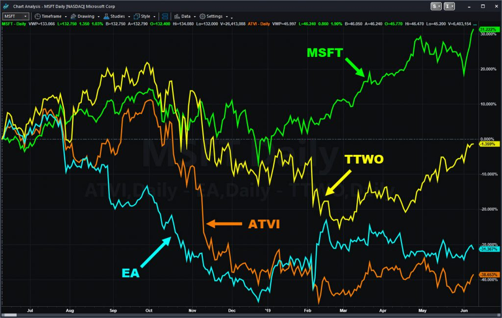 One-year chart comparing MSFT with key video-game companies.